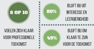 NL motivatie leren