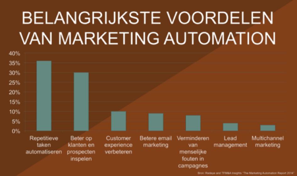 Marketing Automation1
