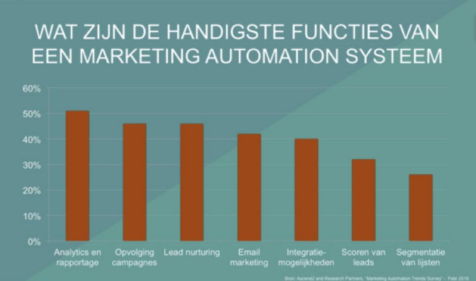 Marketing Automation2