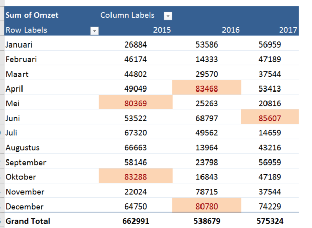 Conditional formatting pivot table results